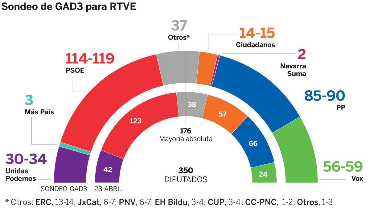 In Spagna ha vinto il PSOE, gli estremisti di Vox raddoppiano i voti ma nessuno ha i numeri per formare un nuovo governo