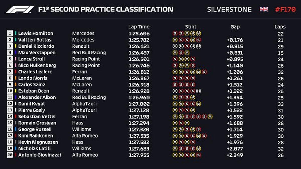 Formula 1, nel secondo appuntamento a Silverstone le Mercedes ancora davanti a tutti