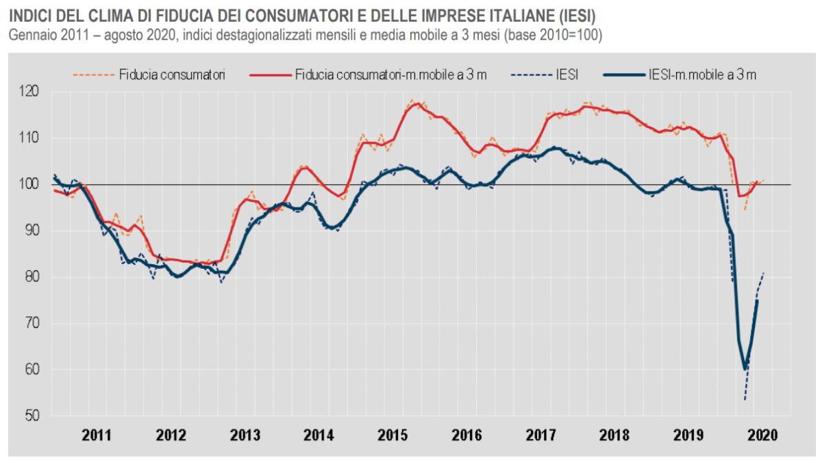 In aumento ad agosto 2020 il clima di fiducia di imprese e consumatori