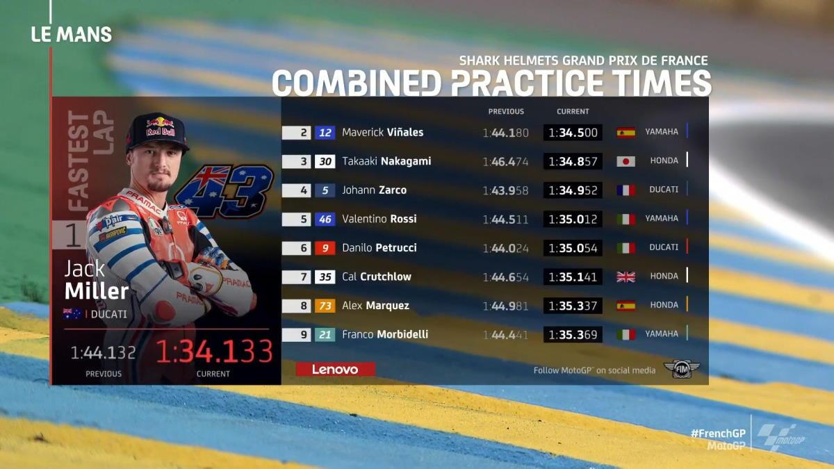MotoGP, Jack Miller il più veloce nelle prove del GP di Francia di MotoGP