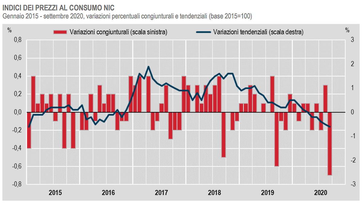 A settembre 2020 l'inflazione continua a calare per il quinto mese consecutivo