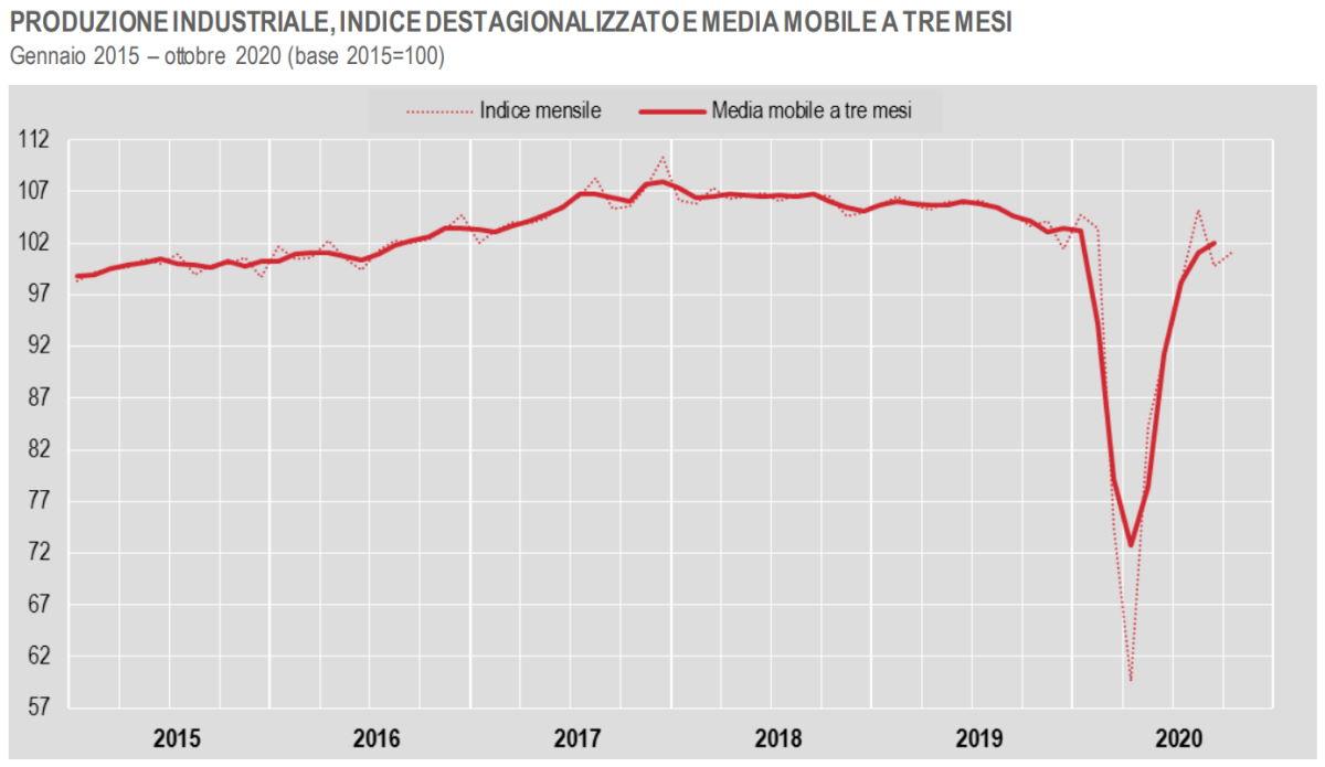 Istat: la produzione industriale ad ottobre 2020