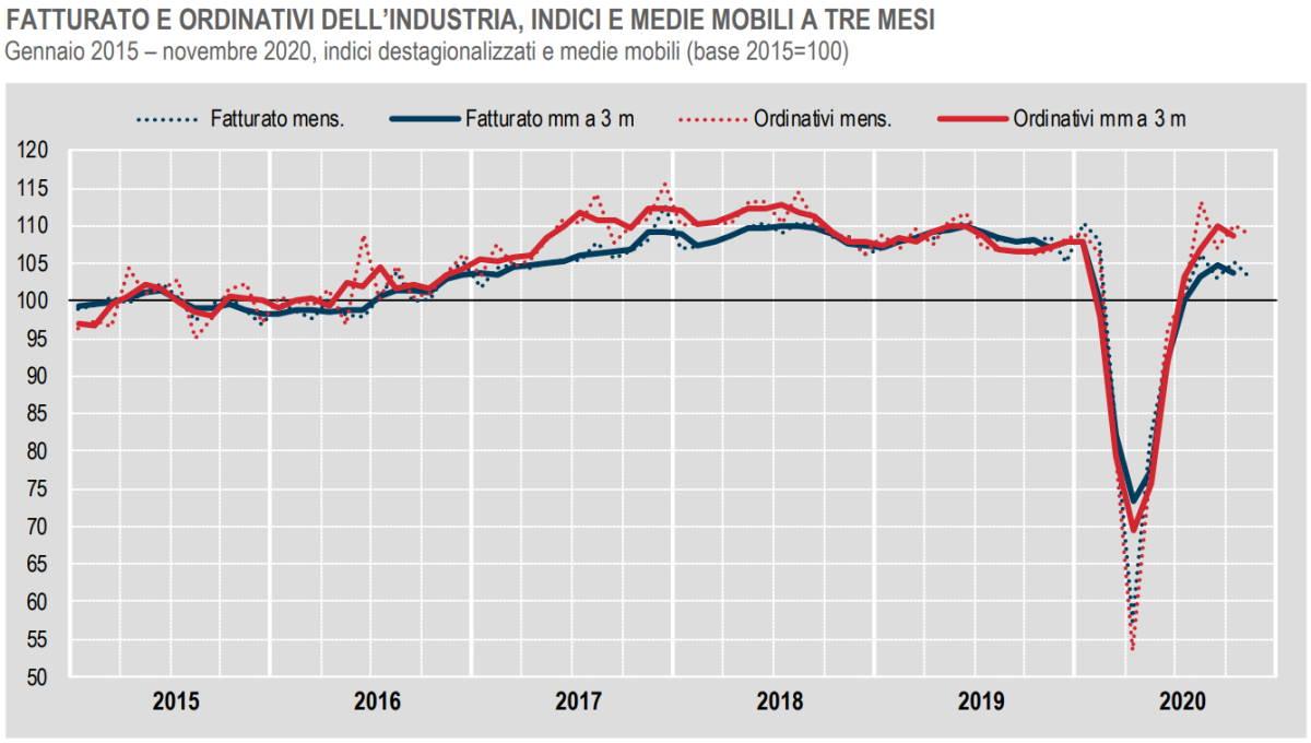 Istat, fatturato e ordinativi dell'industria a novembre 2020