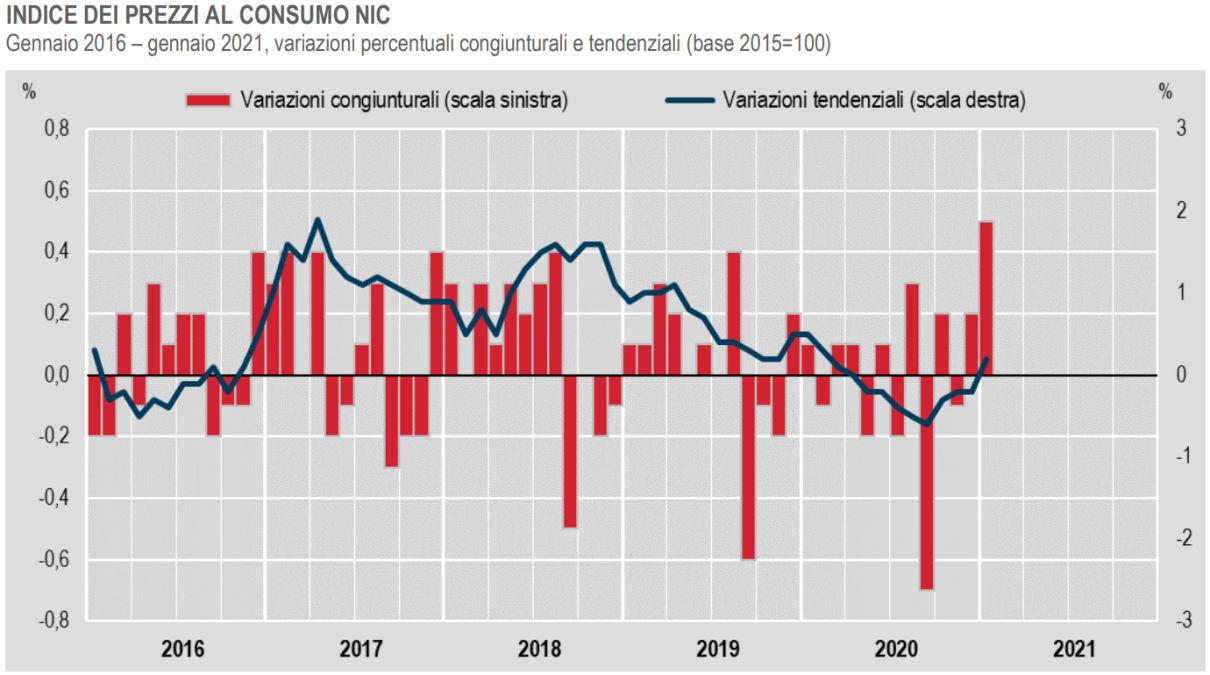 Istat, aumenta l'inflazione a gennaio 2021
