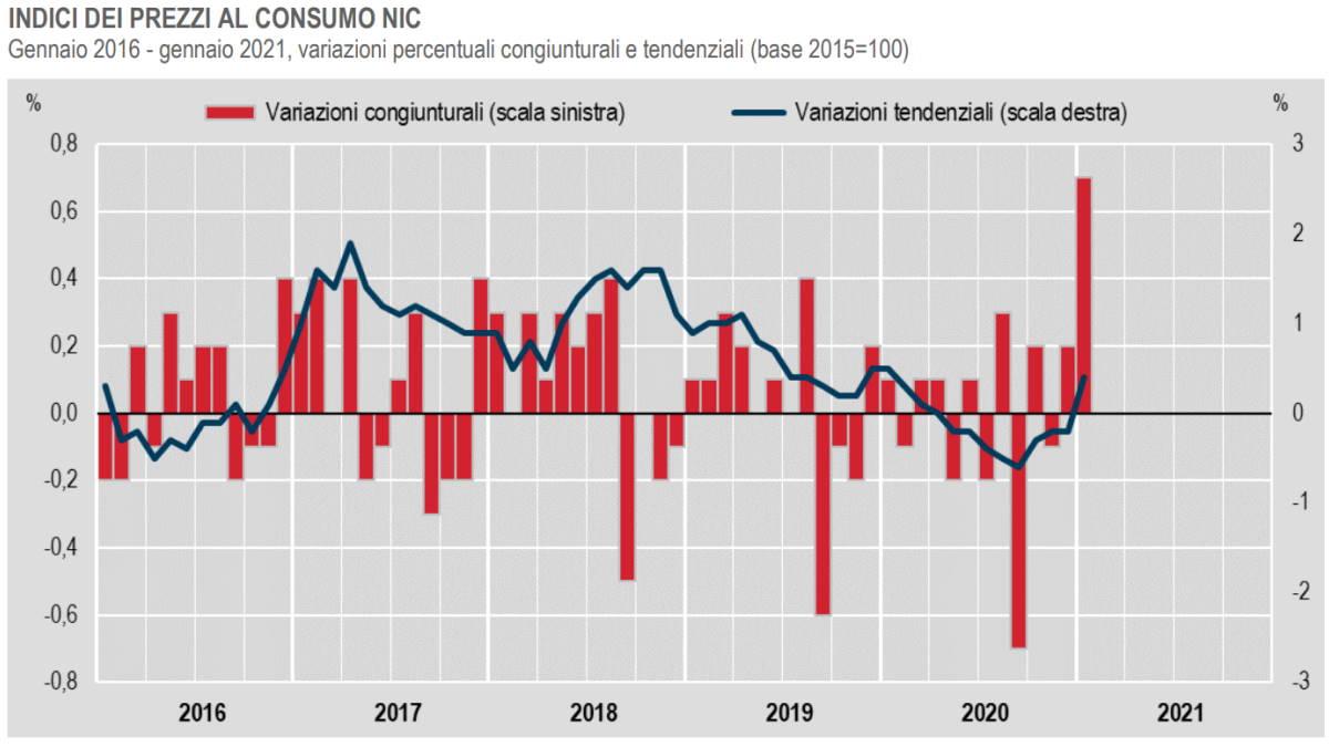 Istat, torna a crescere l'inflazione a gennaio 2021