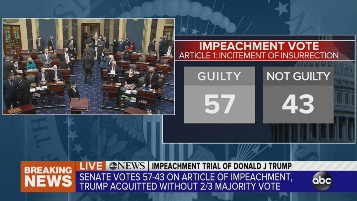 Not guilty: ancora una volta il Senato salva Trump dall'impeachment