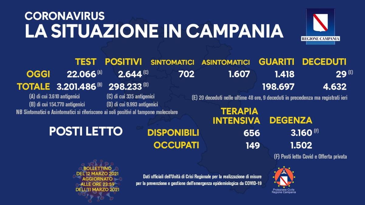Campania in zona critica: crescono i contagi e i pazienti sintomatici. Cosa fare?