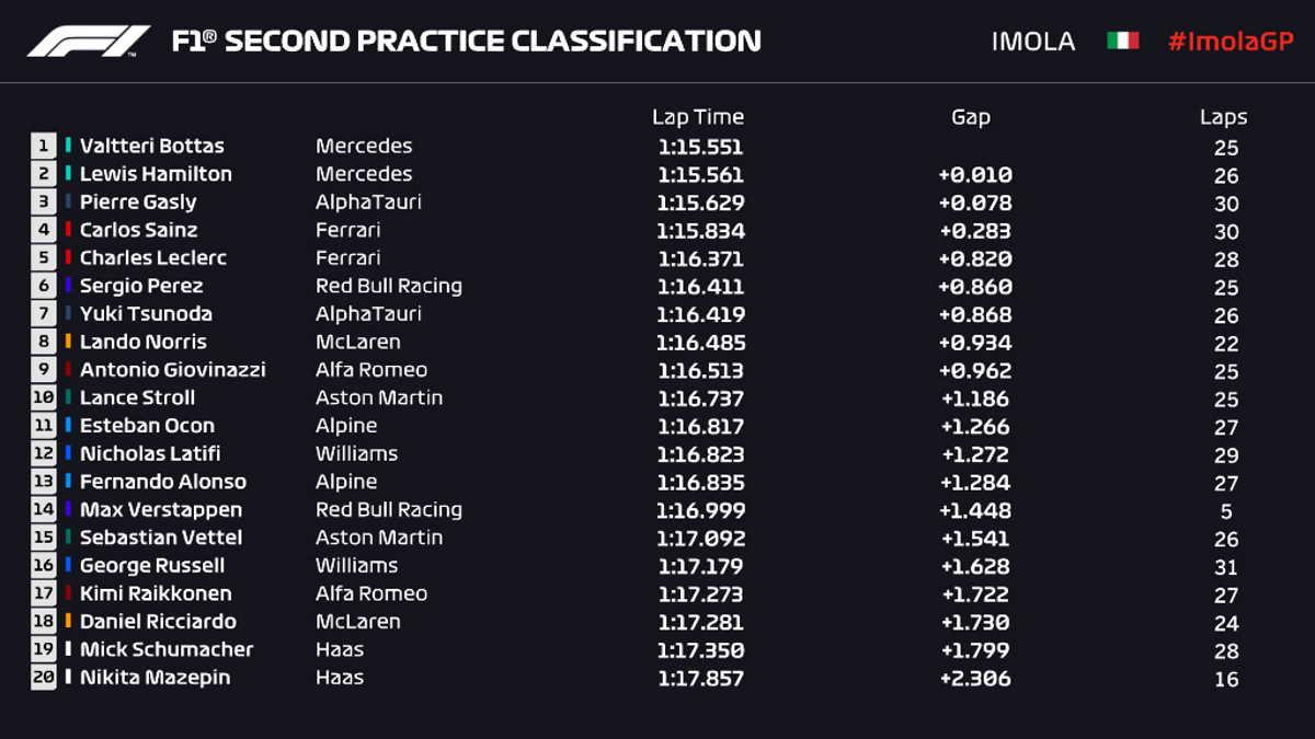 Formula 1, a Imola è tornata la Mercedes ma ad impressionare di più è stata la Ferrari di Leclerc