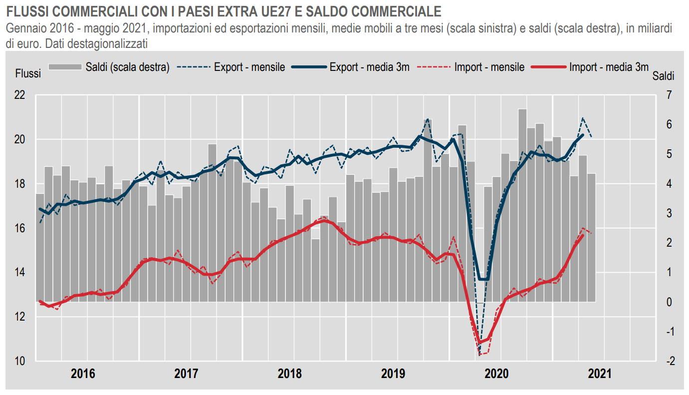 Istat, in calo il commercio estero extra Ue a maggio 2021
