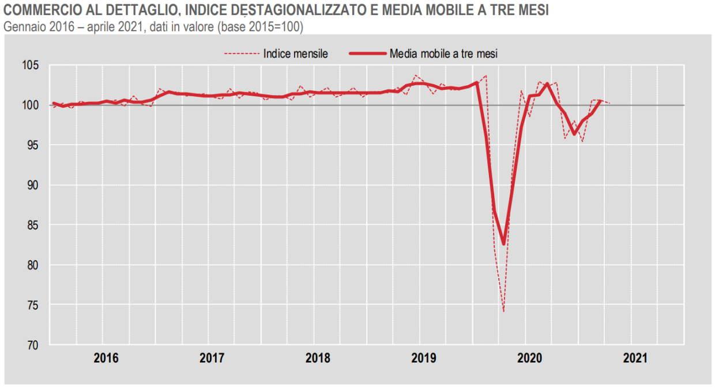 Istat, in flessione il commercio al dettaglio ad aprile 2021