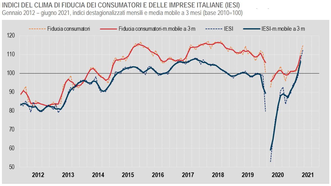 Aumenta e molto la fiducia di consumatori ed imprese a giugno 2021