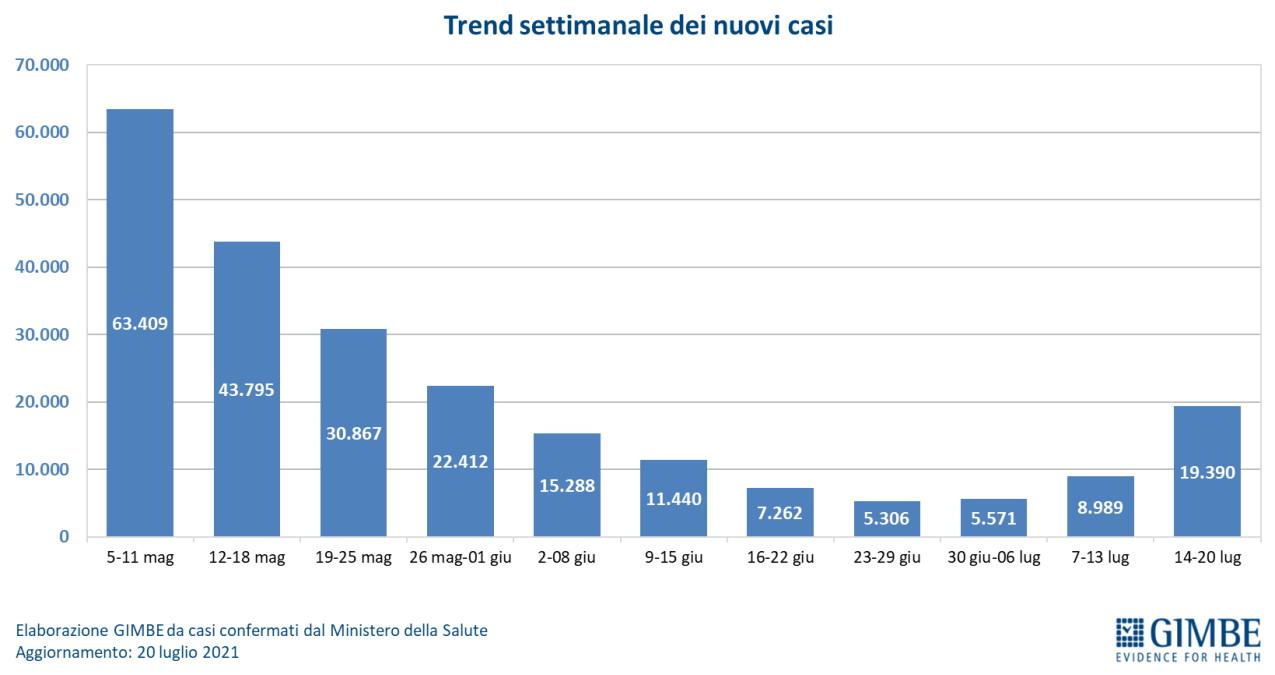 Fondazione GIMBE, pandemia dal 14 al 20 luglio 2021: decessi in calo ma l'incremento dei nuovi casi supera il 115%