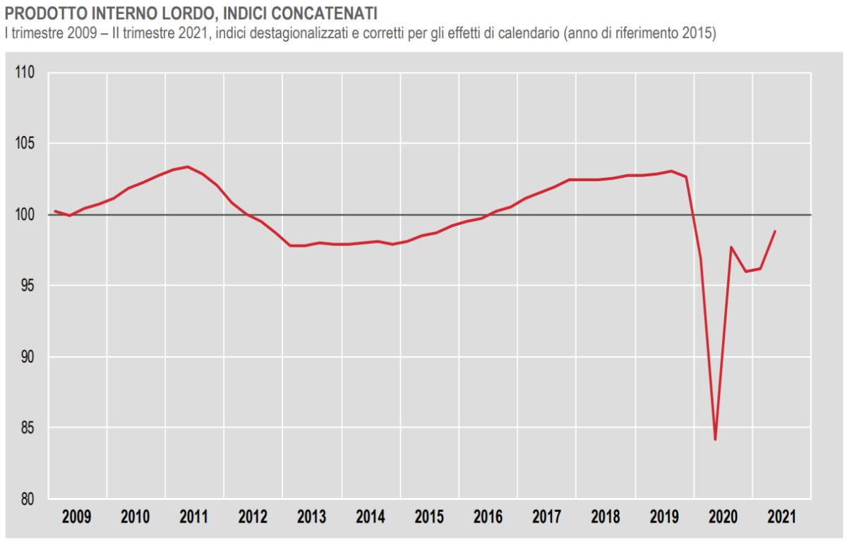 Istat, +4,8% il Pil nei primi sei mesi del 2021
