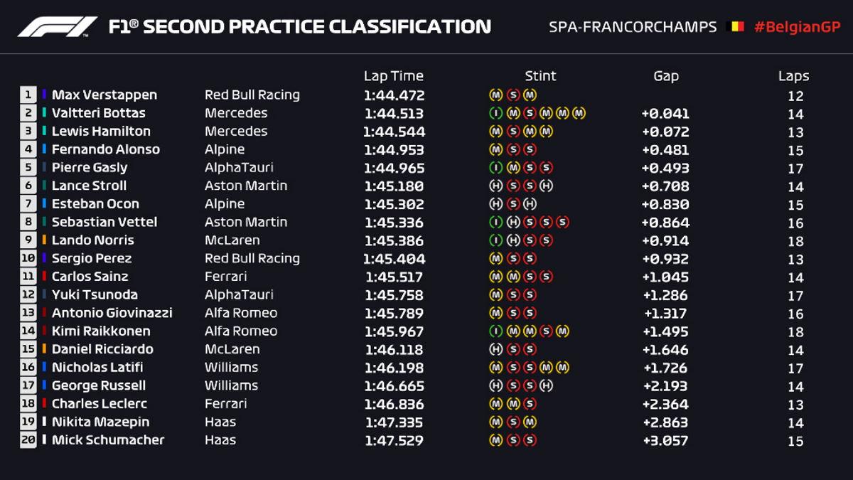 Verstappen il più veloce nelle libere di Spa per il GP del Belgio