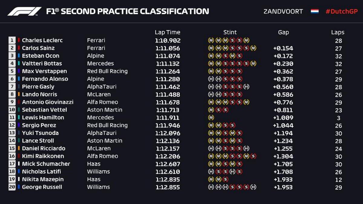 Formula 1, sorpresa in Olanda: le due Ferrari di Leclerc e Sainz le più veloci nelle libere