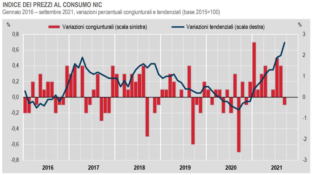 Inflazione a settembre 2021: in calo il dato congiunturale, +2,6% quello tendenziale
