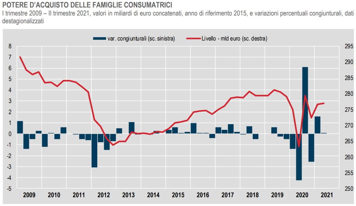 L'Istat conferma l'andamento positivo dell'economia italiana per AP, imprese e famiglie