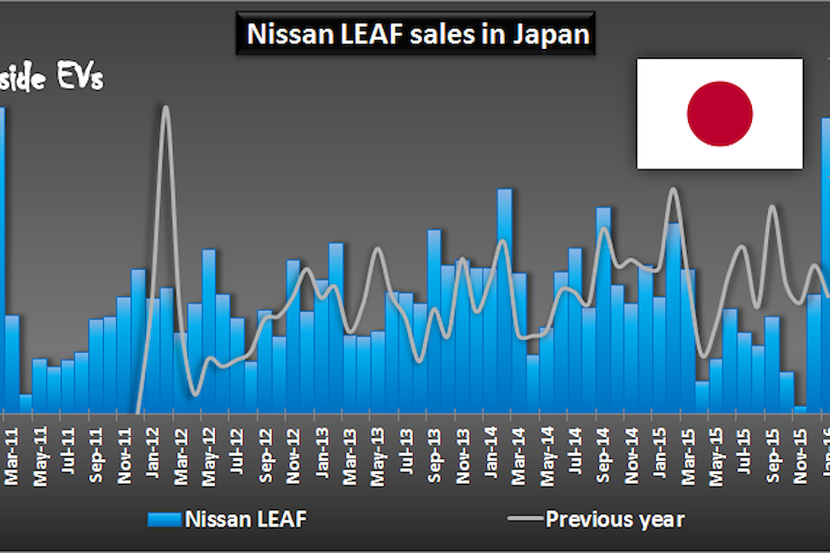 Record di vendite per la Nissan LEAF 2016 in Giappone
