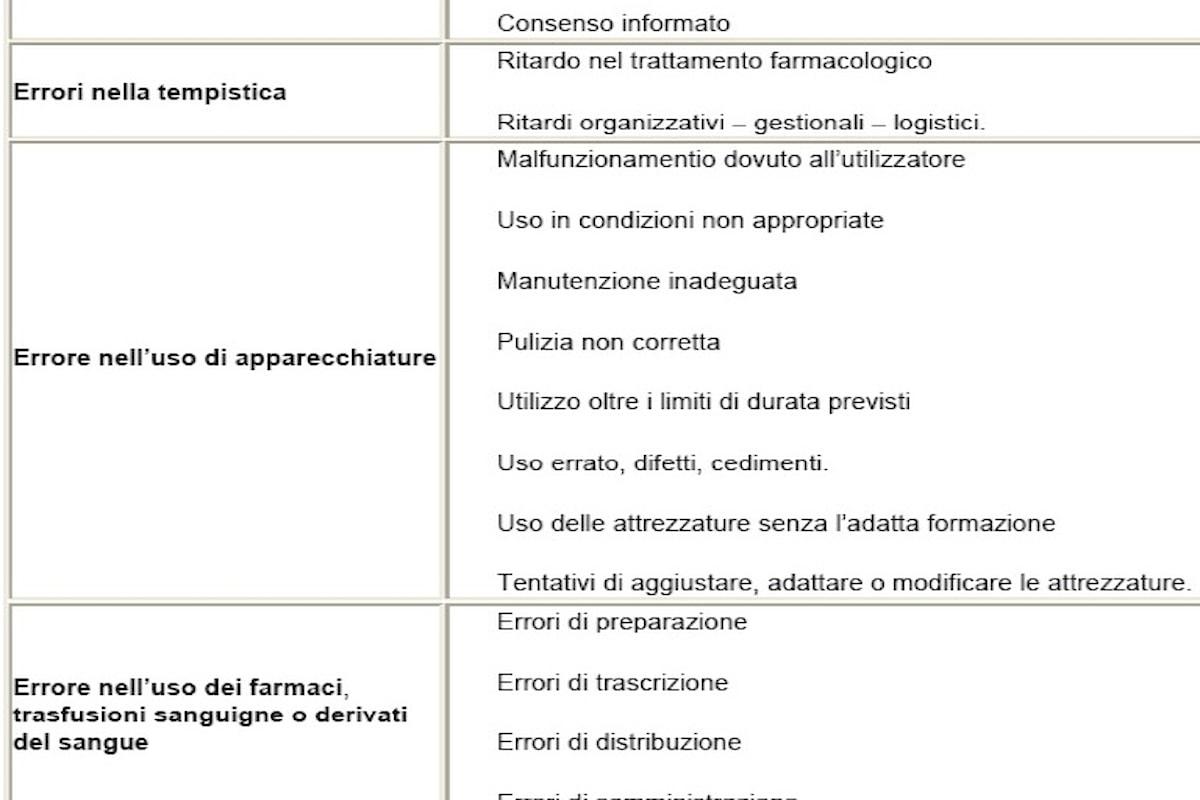 Errori o incidenti ai malati durante l'esercizio della professione infermieristica
