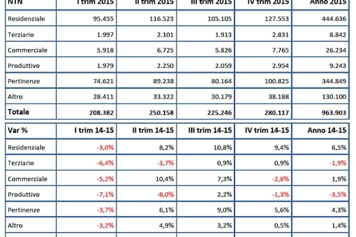 Settore Immobiliare: il 2015 si chiude bene, compravendite in aumento anche in doppia cifra