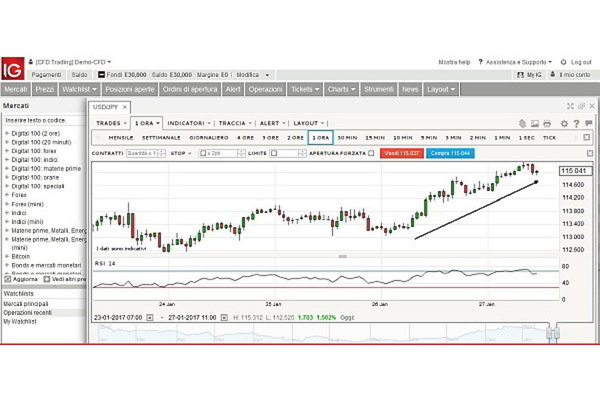 Valute, lo Yen paga la scelta della Bank of Japan di evitare il tapering