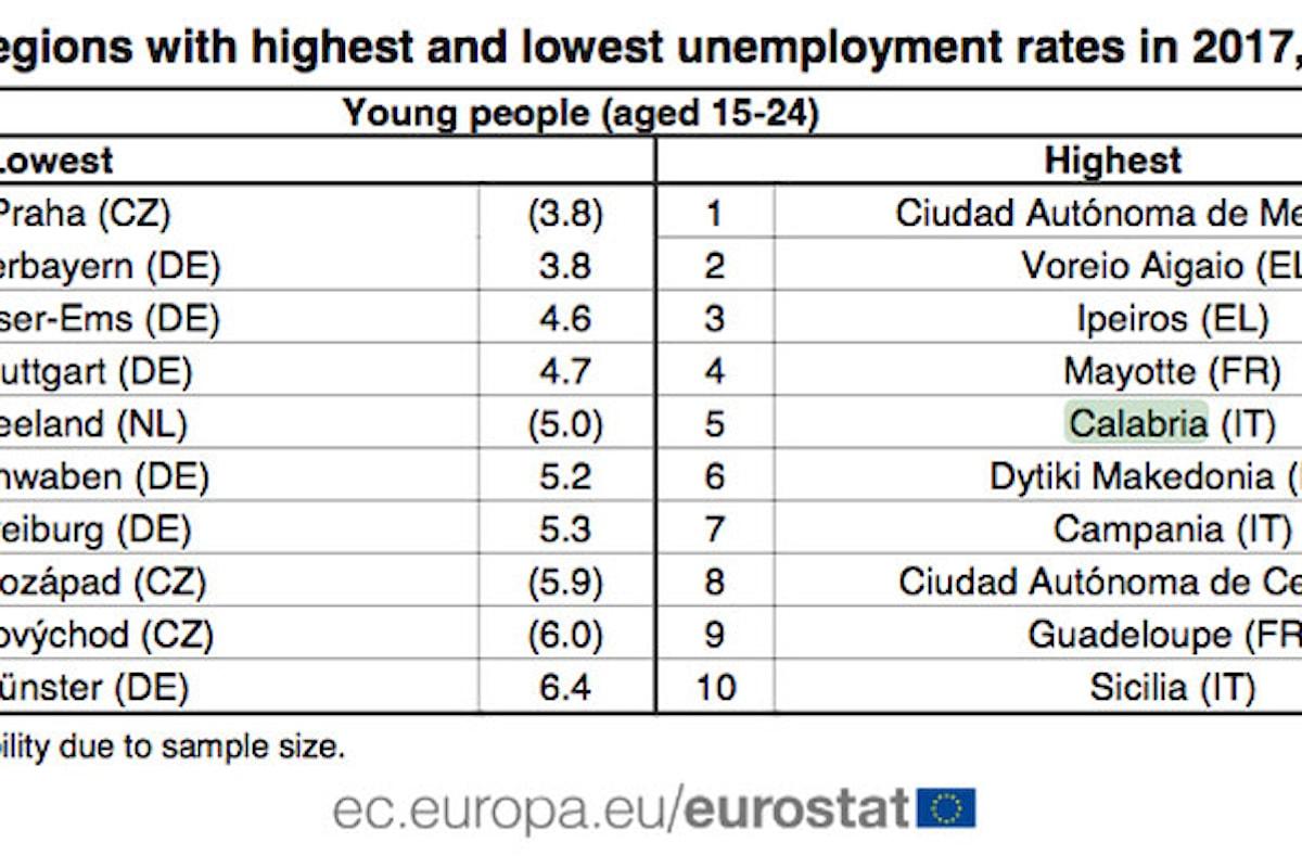 UE: la Calabria resta fra le aree peggiori per la disoccupazione giovanile